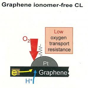 白金担持グラフェンを利用して燃料電池の性能向上